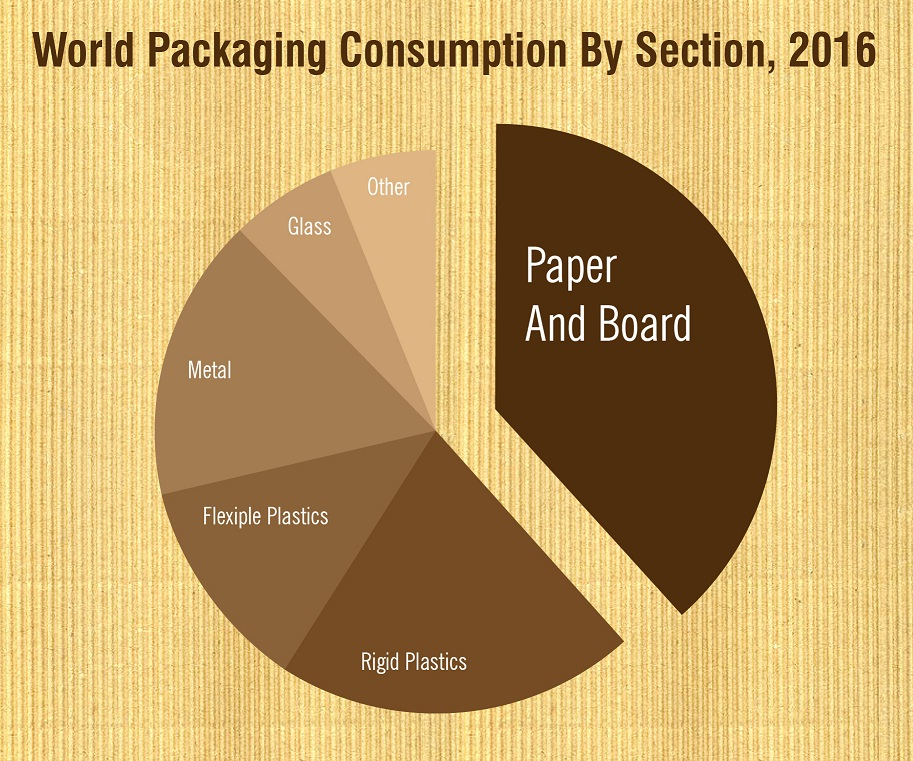 The Continuous Growth of Packaging Consumption