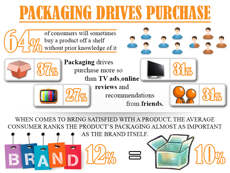 How Packaging Drives Purchase